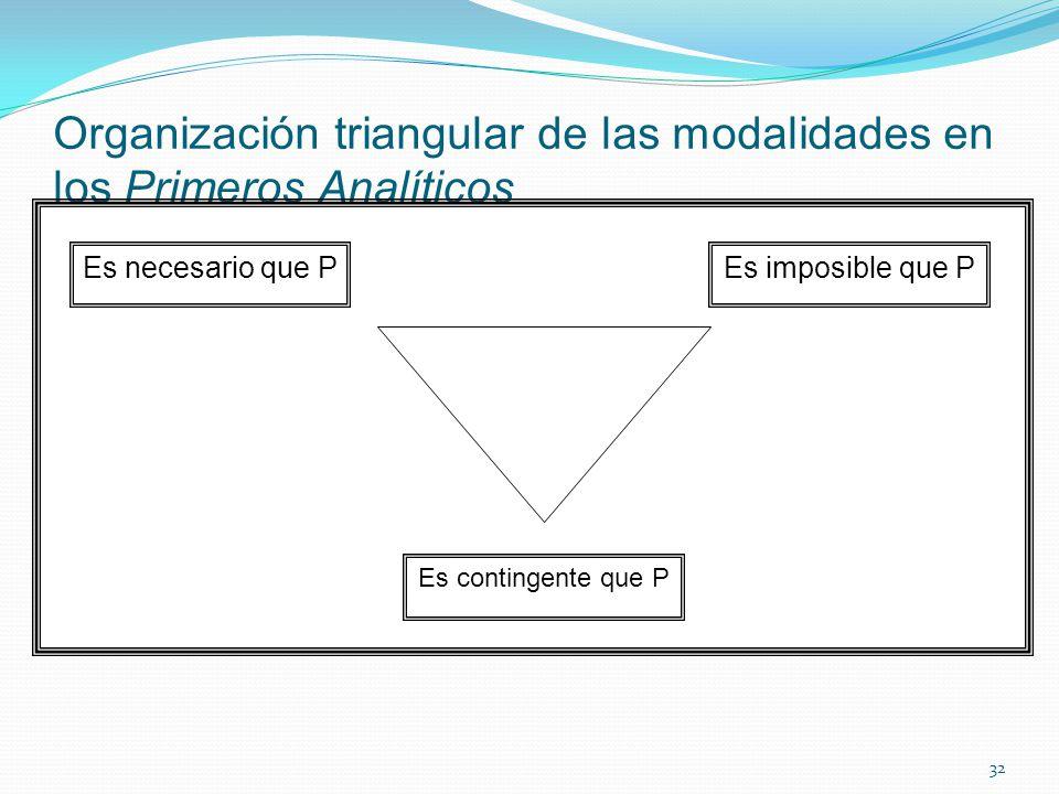 Organización triangular de las modalidades en los Primeros Analíticos