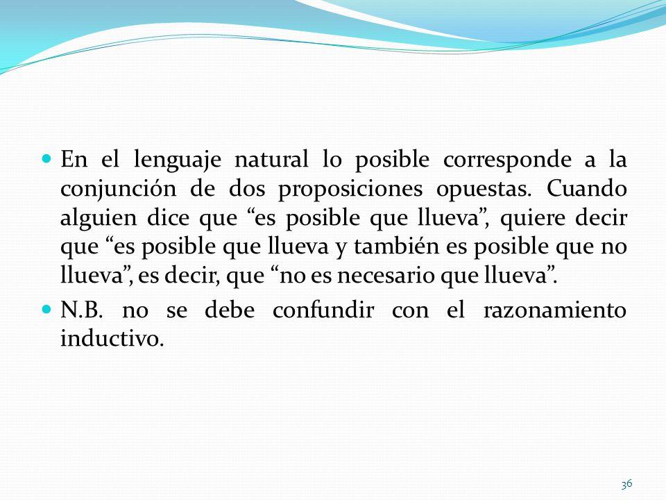 En el lenguaje natural lo posible corresponde a la conjunción de dos proposiciones opuestas. Cuando alguien dice que es posible que llueva , quiere decir que es posible que llueva y también es posible que no llueva , es decir, que no es necesario que llueva .