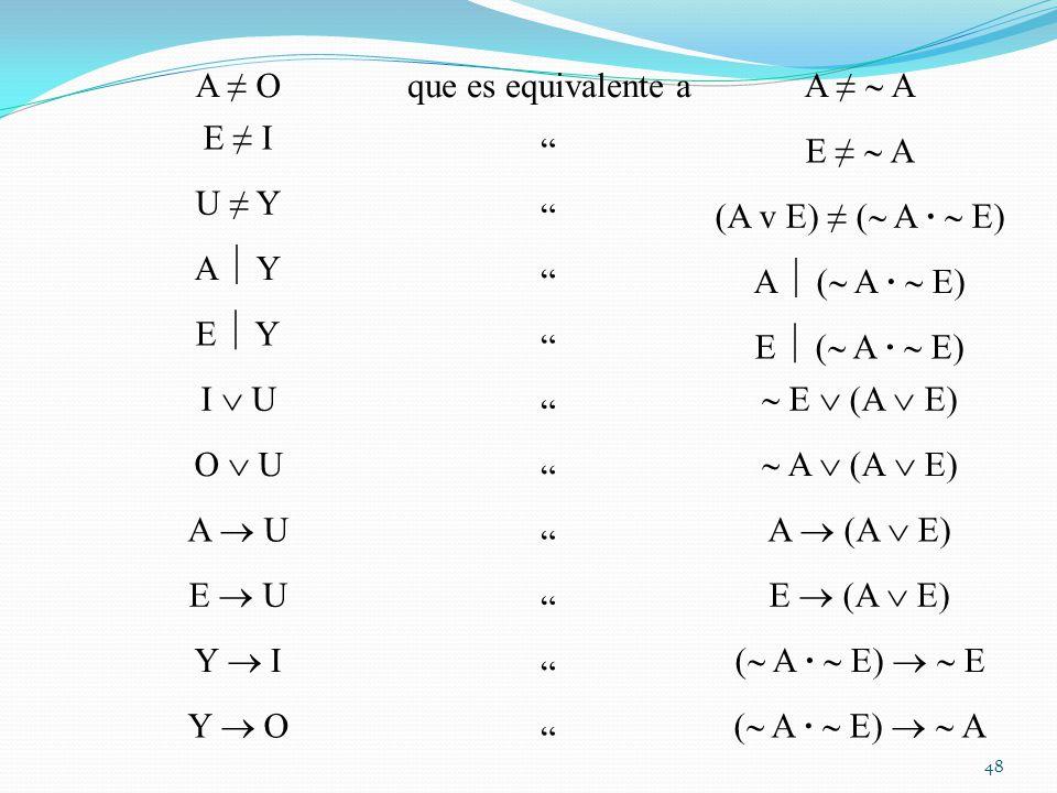 A ≠ O que es equivalente a. A ≠  A. E ≠ I. E ≠  A. U ≠ Y. (A v E) ≠ ( A ·  E) A  Y. A  ( A ·  E)