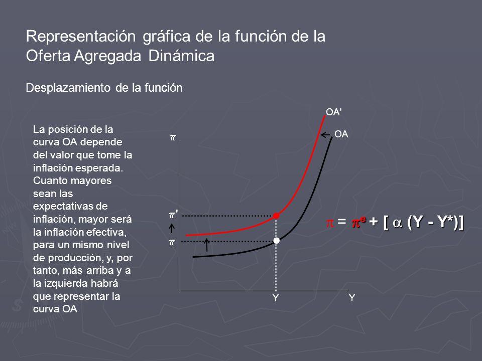 Representación gráfica de la función de la Oferta Agregada Dinámica