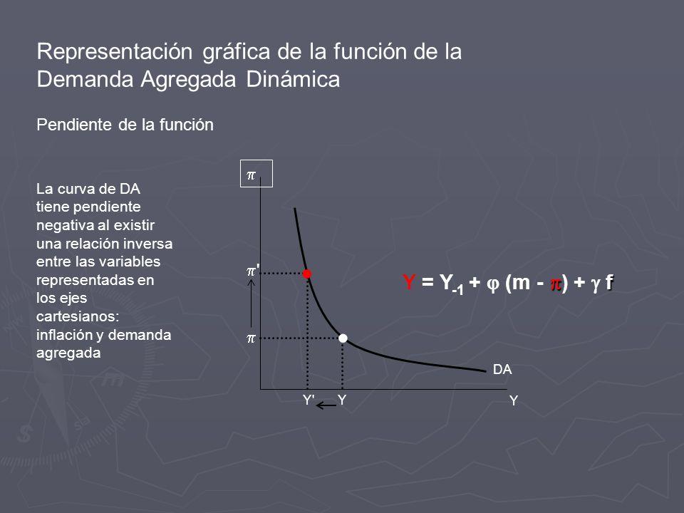 Representación gráfica de la función de la Demanda Agregada Dinámica