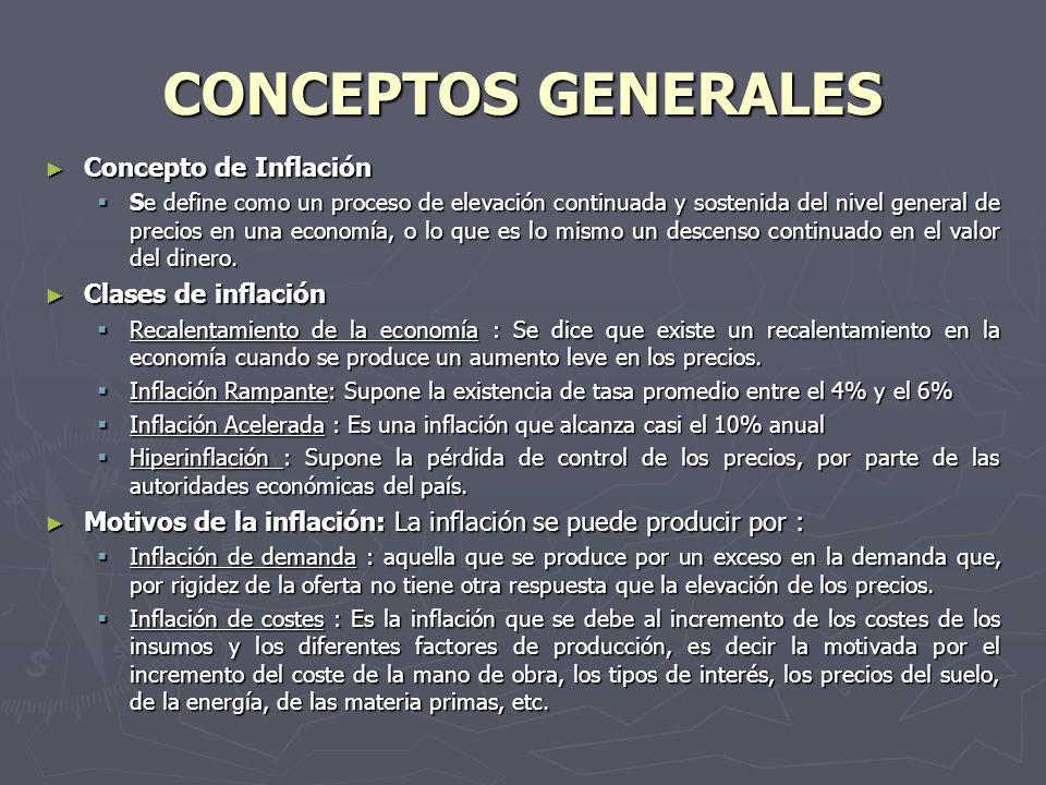 CONCEPTOS GENERALES Concepto de Inflación Clases de inflación