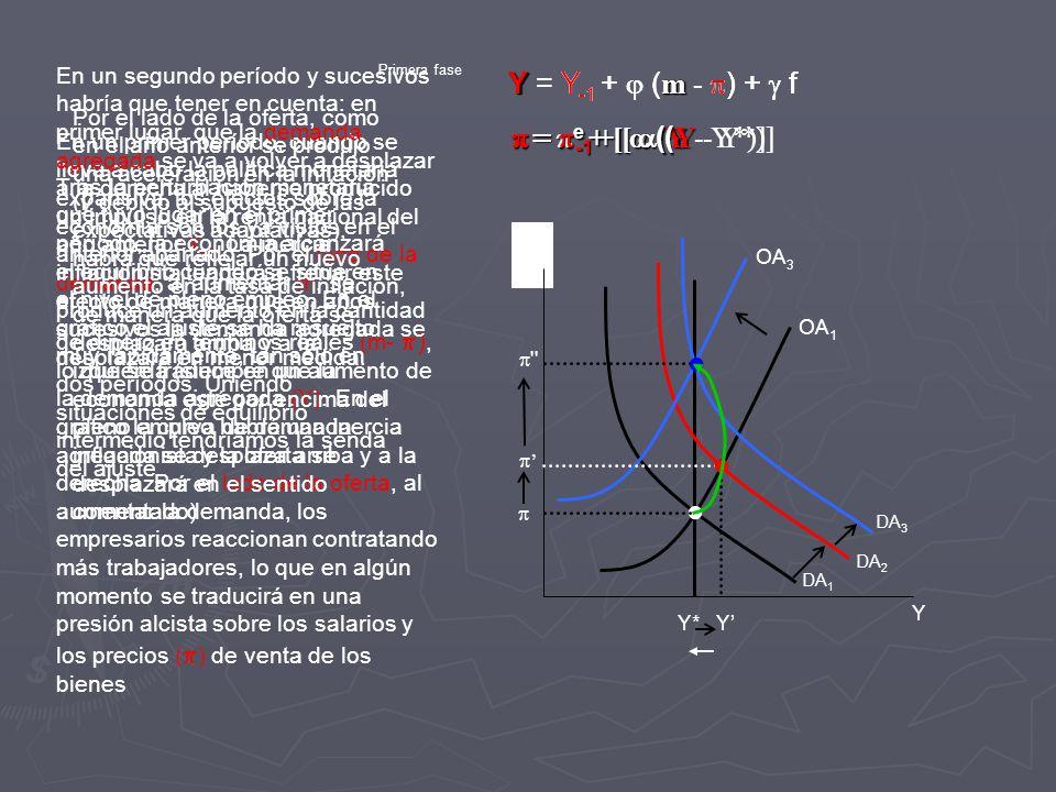 Y = Y-1 +  (m - ) +  f Y = Y-1 +  (m - ) +  f