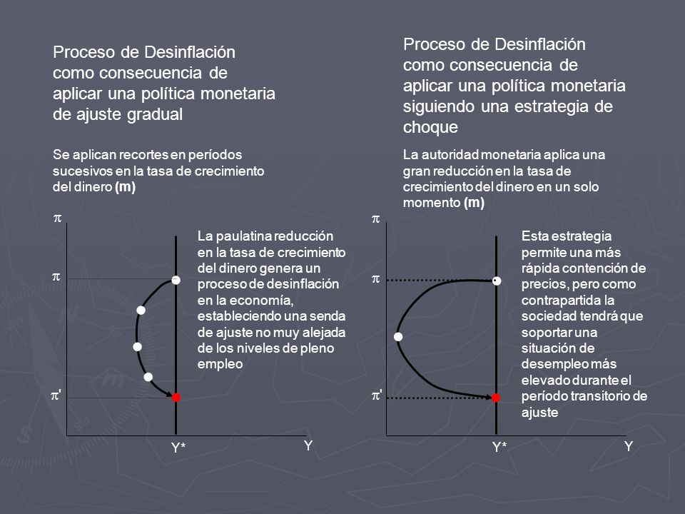 Proceso de Desinflación como consecuencia de aplicar una política monetaria siguiendo una estrategia de choque