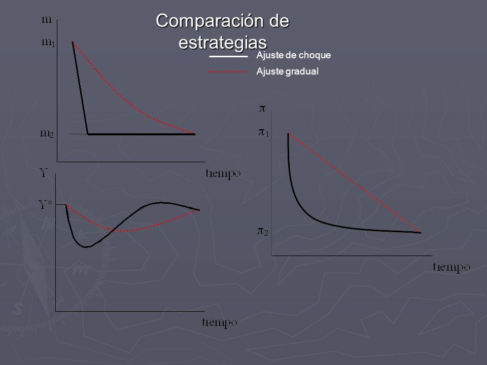 Comparación de estrategias