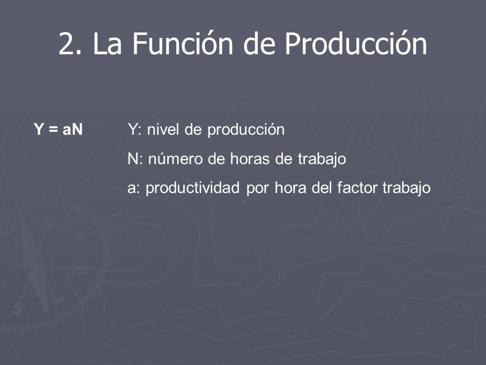 2. La Función de Producción
