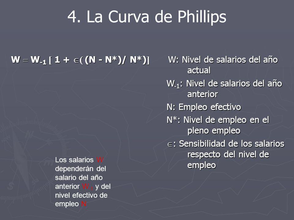 4. La Curva de Phillips W  W-1  1 +  (N - N*)/ N*) W: Nivel de salarios del año actual.
