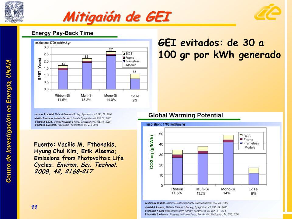 Mitigaión de GEI GEI evitados: de 30 a 100 gr por kWh generado