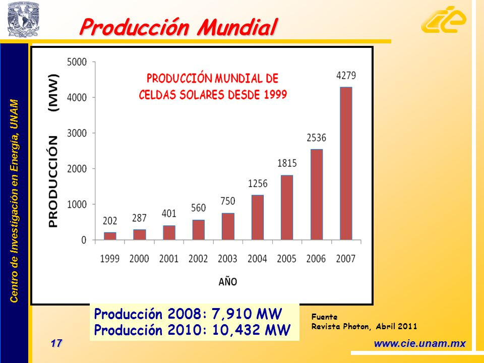 Producción Mundial Producción 2008: 7,910 MW
