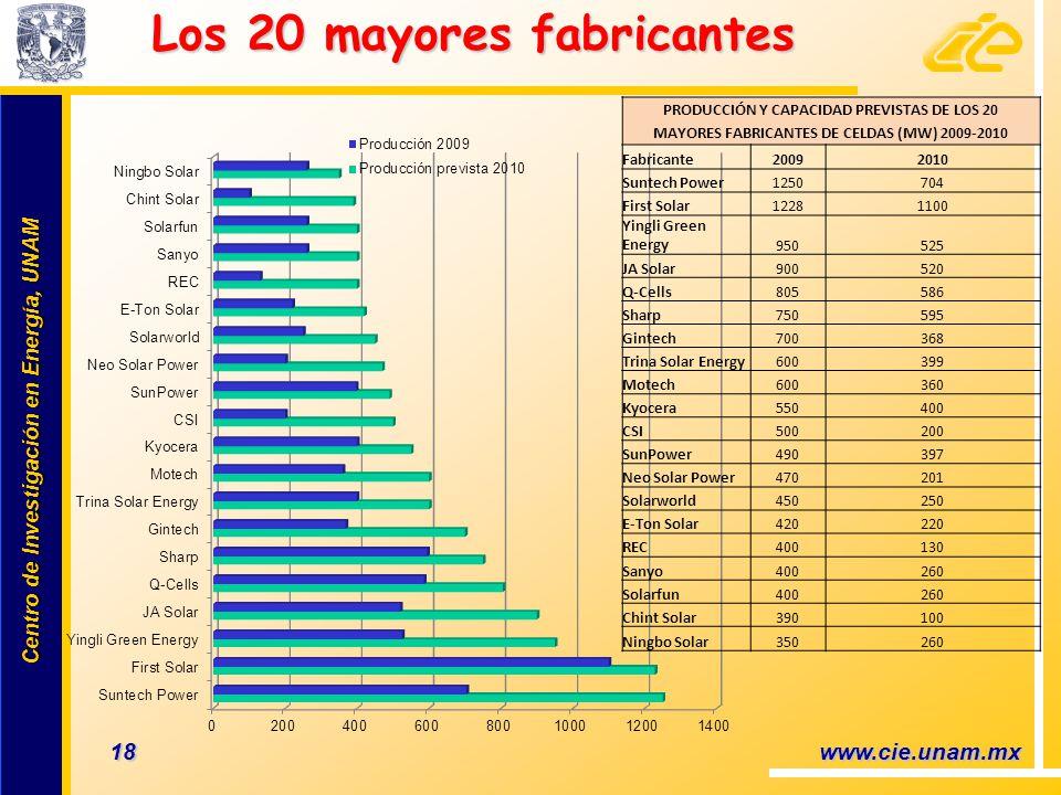Los 20 mayores fabricantes