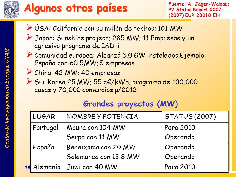Algunos otros países Grandes proyectos (MW)