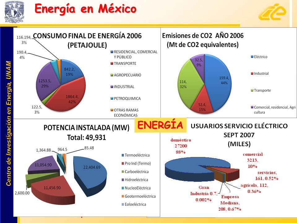 Energía en México ENERGÍA 23% lo produce PInd 73%: fósiles