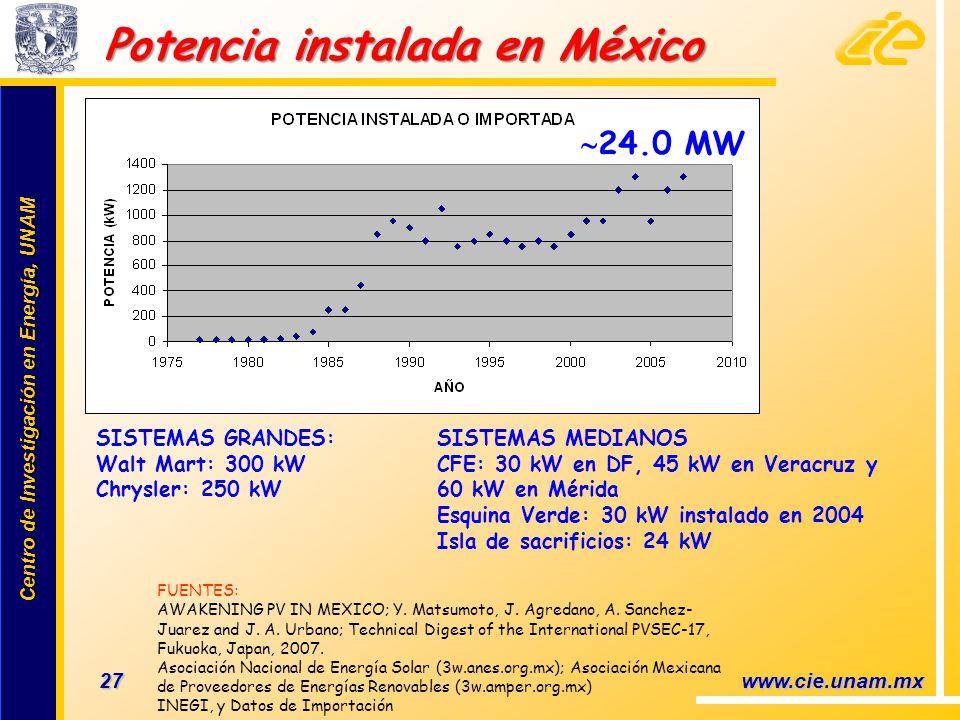 Potencia instalada en México