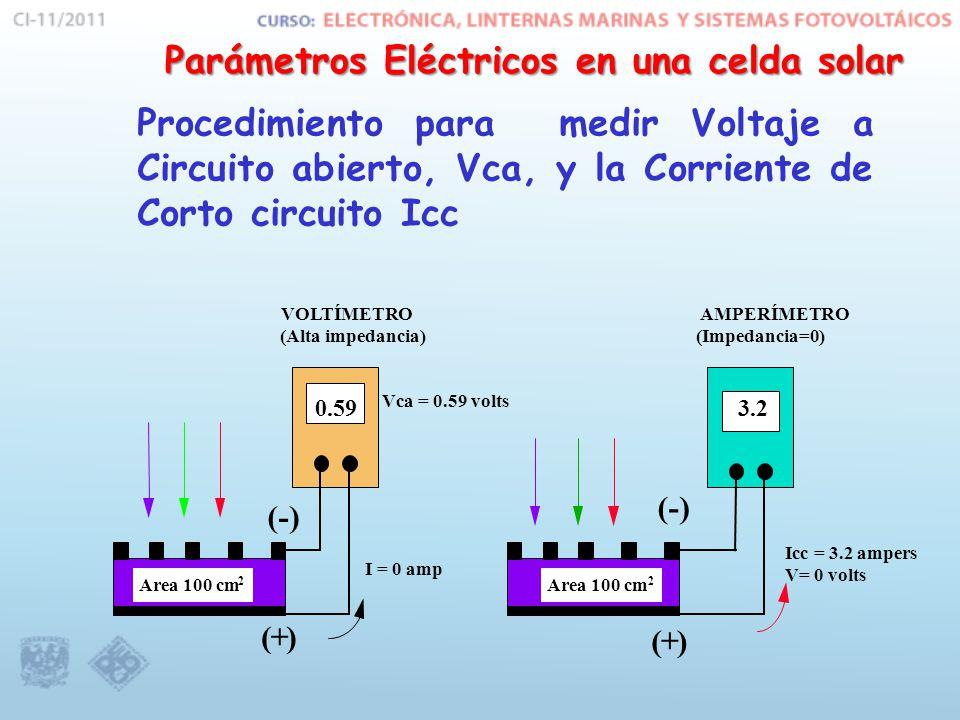 Parámetros Eléctricos en una celda solar