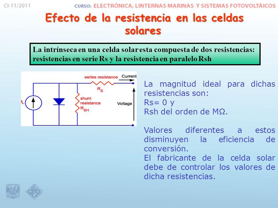 Efecto de la resistencia en las celdas solares