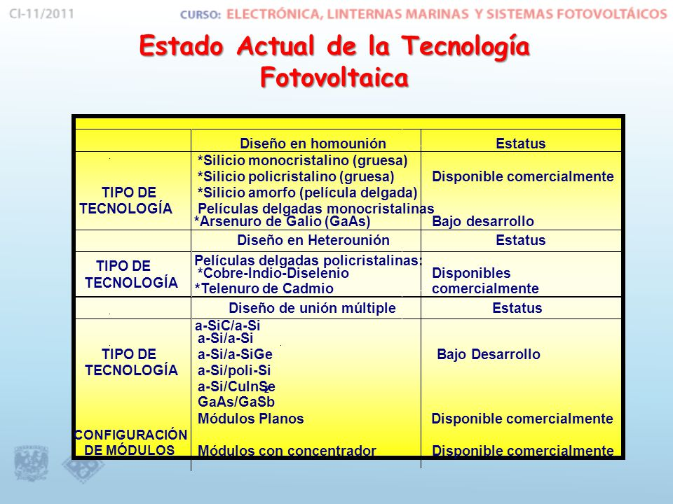 Estado Actual de la Tecnología Fotovoltaica