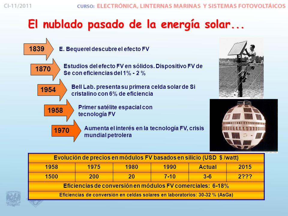 El nublado pasado de la energía solar...