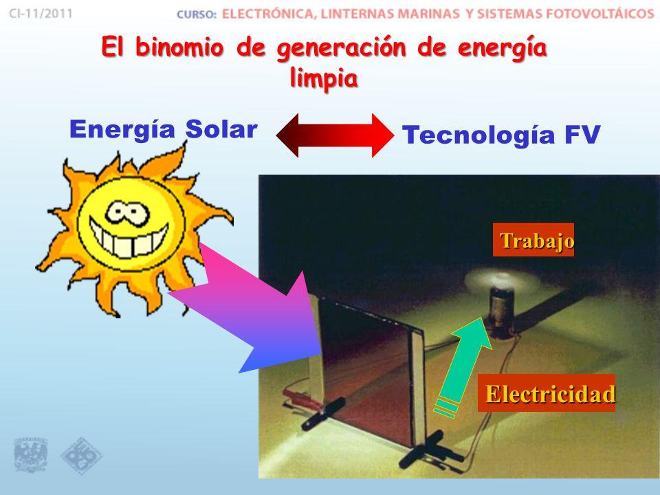El binomio de generación de energía limpia