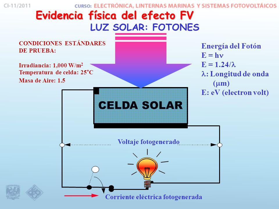 Evidencia física del efecto FV