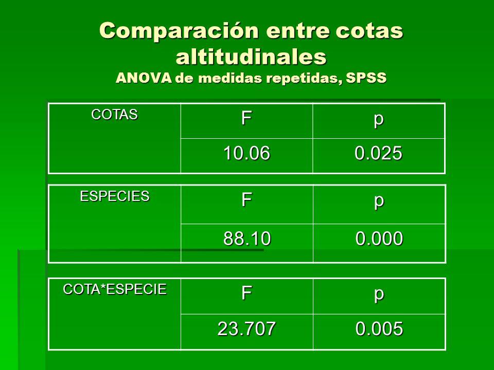 Comparación entre cotas altitudinales ANOVA de medidas repetidas, SPSS