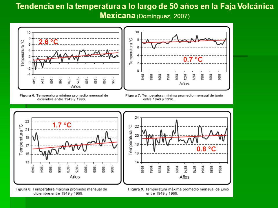 Tendencia en la temperatura a lo largo de 50 años en la Faja Volcánica Mexicana (Domínguez, 2007)