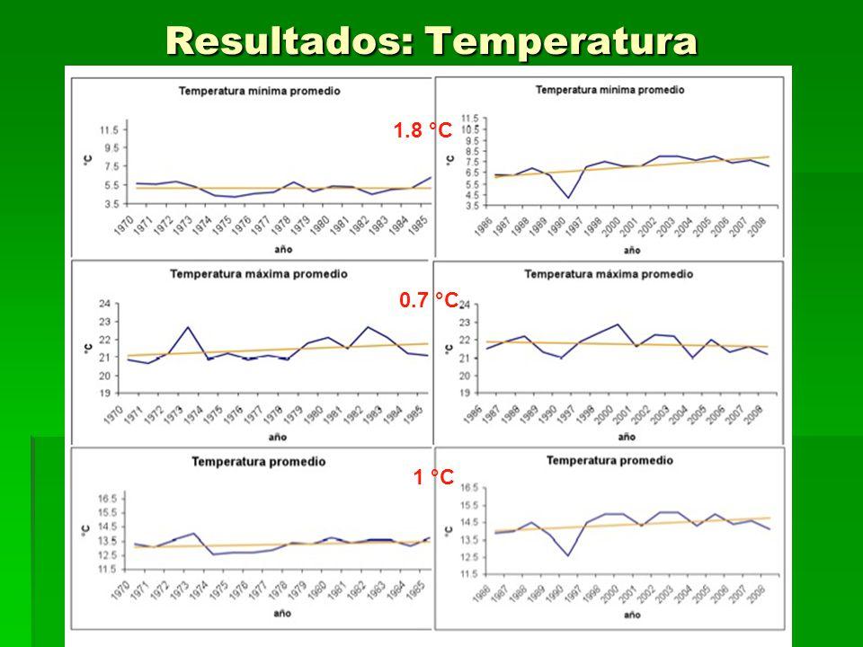 Resultados: Temperatura
