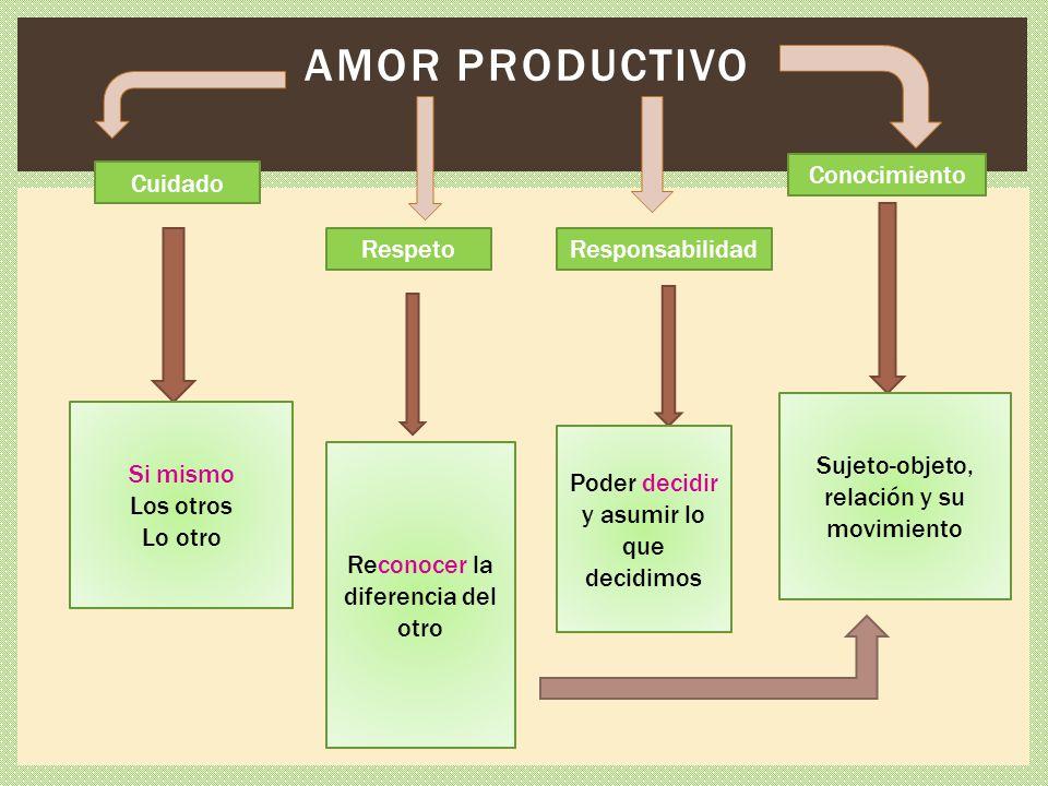 Amor productivo Conocimiento Cuidado Respeto Responsabilidad