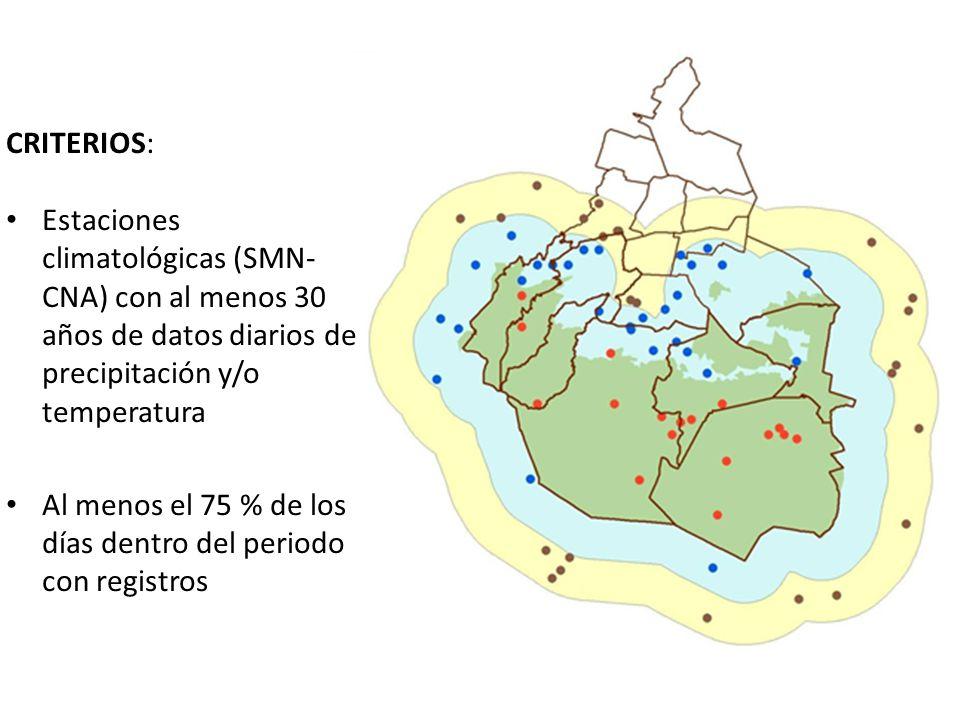 CRITERIOS: Estaciones climatológicas (SMN- CNA) con al menos 30 años de datos diarios de precipitación y/o temperatura.
