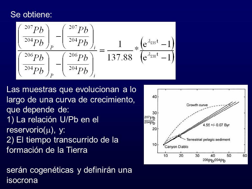 Se obtiene: Las muestras que evolucionan a lo largo de una curva de crecimiento, que depende de: 1) La relación U/Pb en el reservorio(), y: