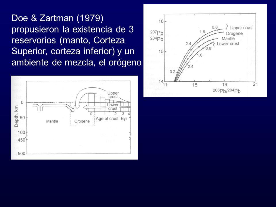 Doe & Zartman (1979) propusieron la existencia de 3 reservorios (manto, Corteza Superior, corteza inferior) y un ambiente de mezcla, el orógeno