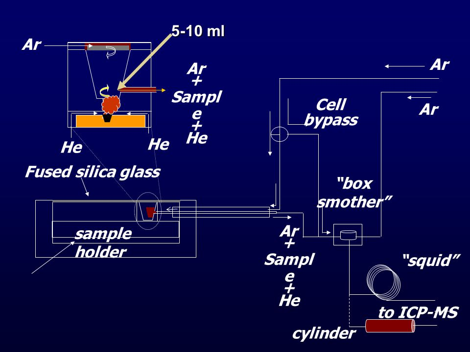 5-10 ml Ar. Ar. Ar. + Sample. He. Cell. bypass. Ar. He. He. Fused silica glass. box. smother