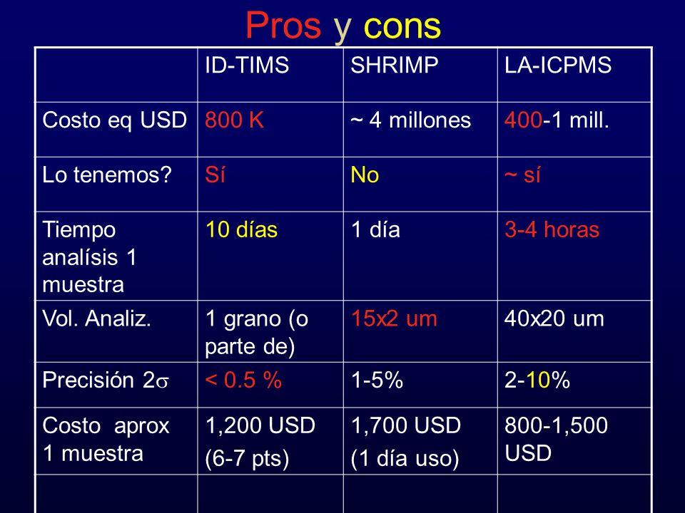 Pros y cons ID-TIMS SHRIMP LA-ICPMS Costo eq USD 800 K ~ 4 millones