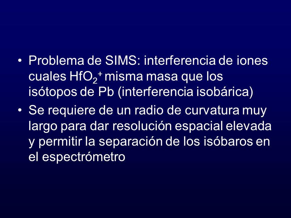 Problema de SIMS: interferencia de iones cuales HfO2+ misma masa que los isótopos de Pb (interferencia isobárica)