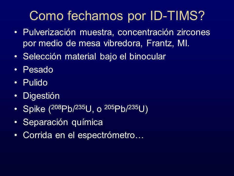 Como fechamos por ID-TIMS