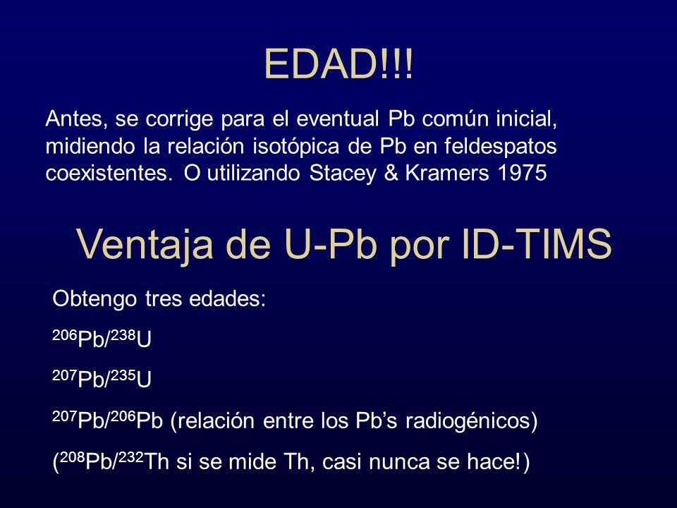 Ventaja de U-Pb por ID-TIMS