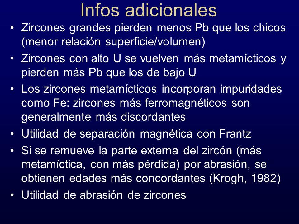 Infos adicionales Zircones grandes pierden menos Pb que los chicos (menor relación superficie/volumen)