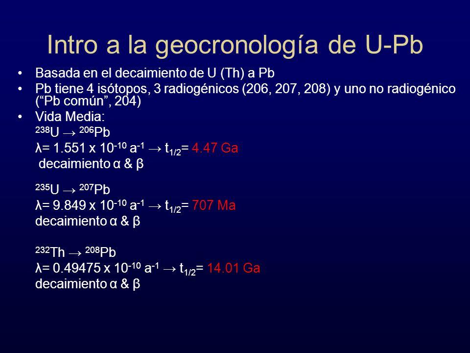 Intro a la geocronología de U-Pb