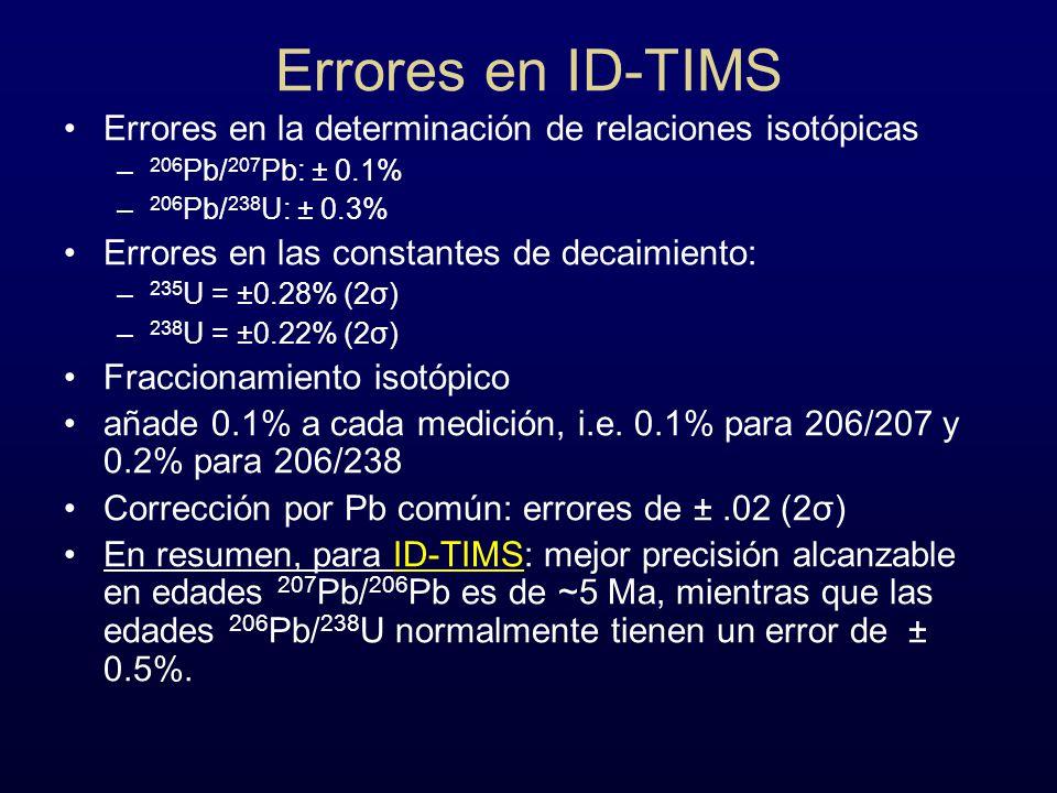 Errores en ID-TIMS Errores en la determinación de relaciones isotópicas. 206Pb/207Pb: ± 0.1% 206Pb/238U: ± 0.3%