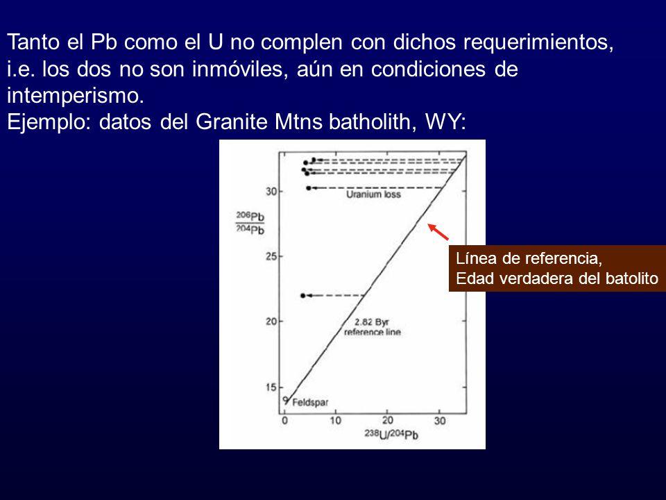 Ejemplo: datos del Granite Mtns batholith, WY: