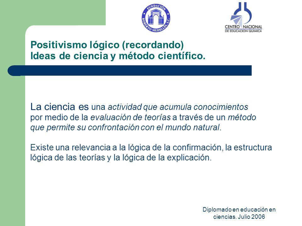 Positivismo lógico (recordando) Ideas de ciencia y método científico.