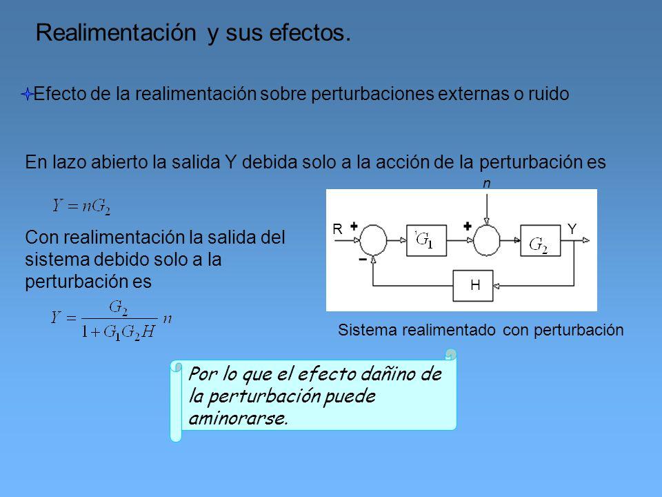 Realimentación y sus efectos.
