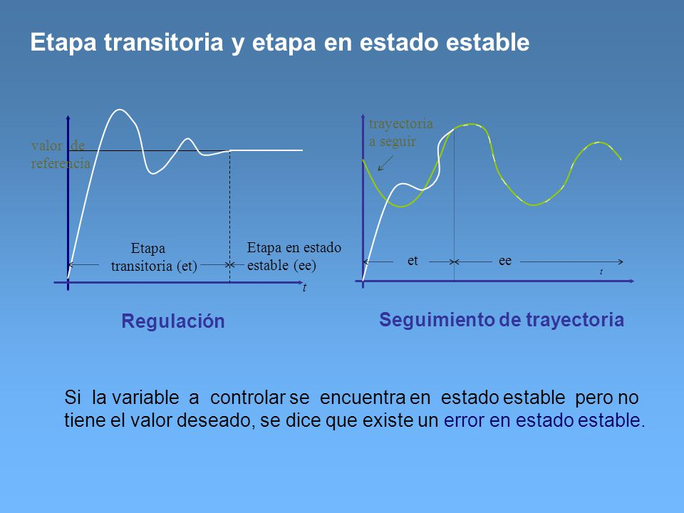 Etapa transitoria y etapa en estado estable