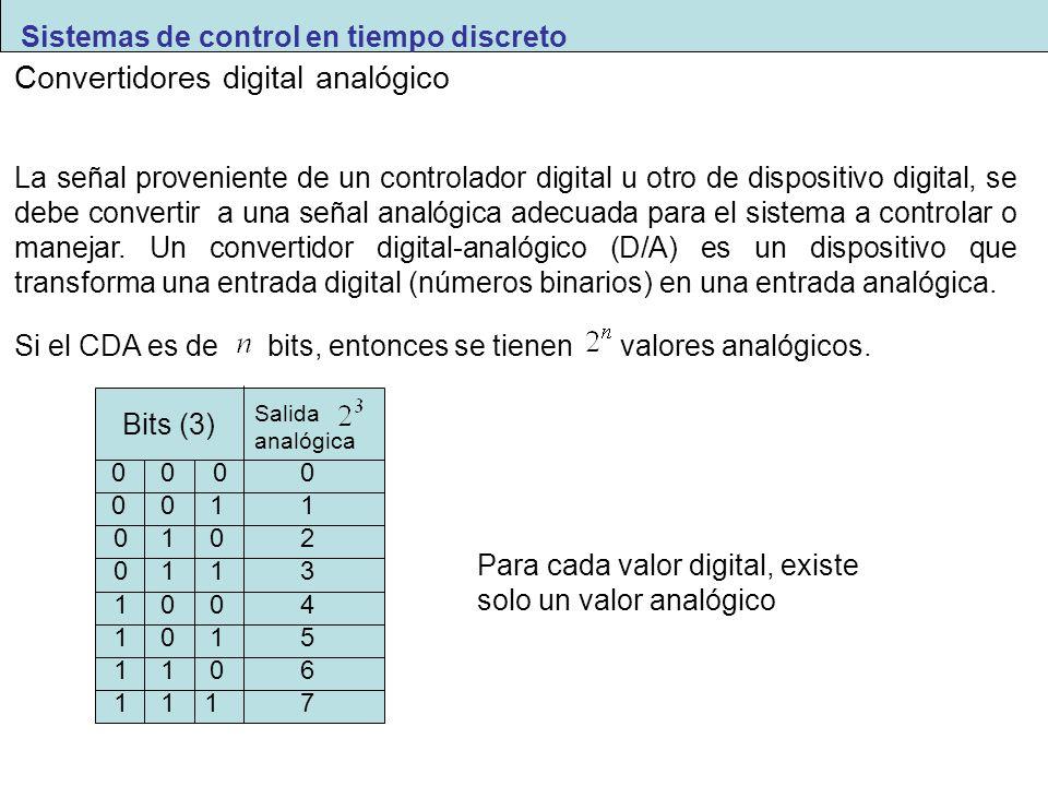Convertidores digital analógico