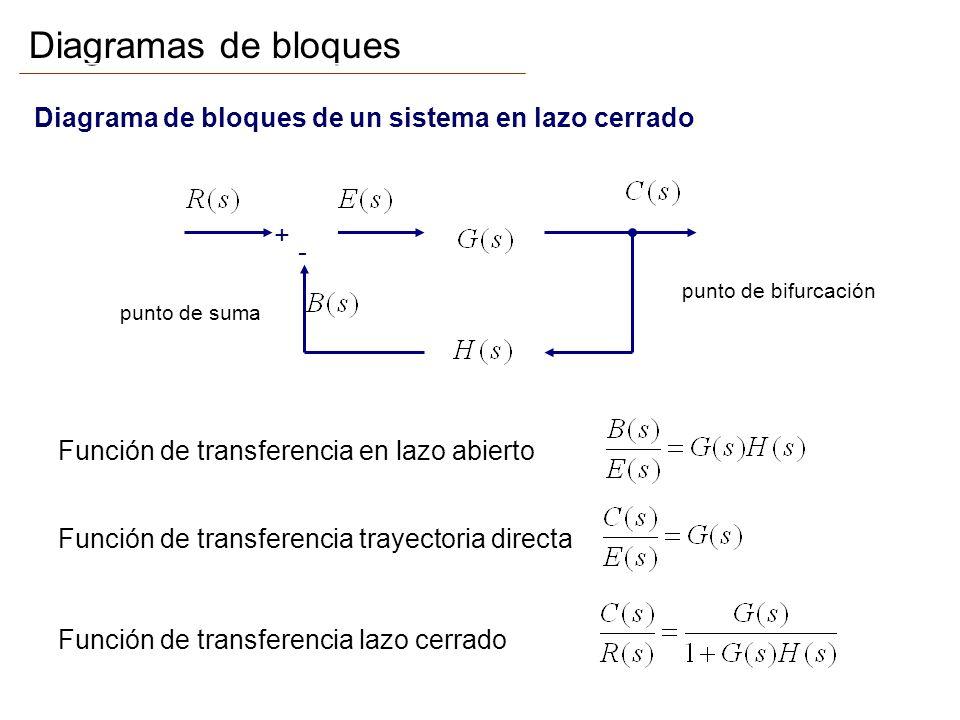 Diagramas de bloques Diagrama de bloques de un sistema en lazo cerrado
