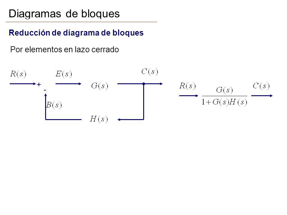 Diagramas de bloques Reducción de diagrama de bloques