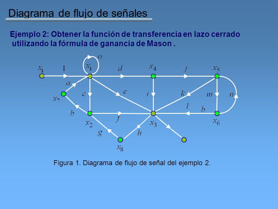 Figura 1. Diagrama de flujo de señal del ejemplo 2.