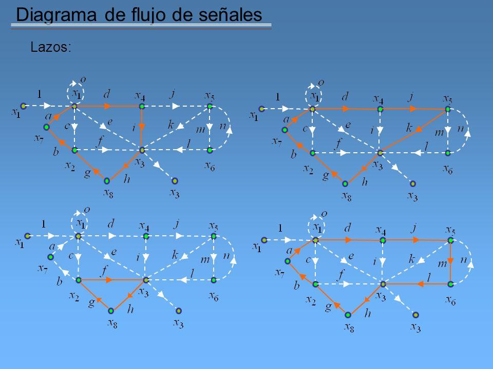 Diagrama de flujo de señales