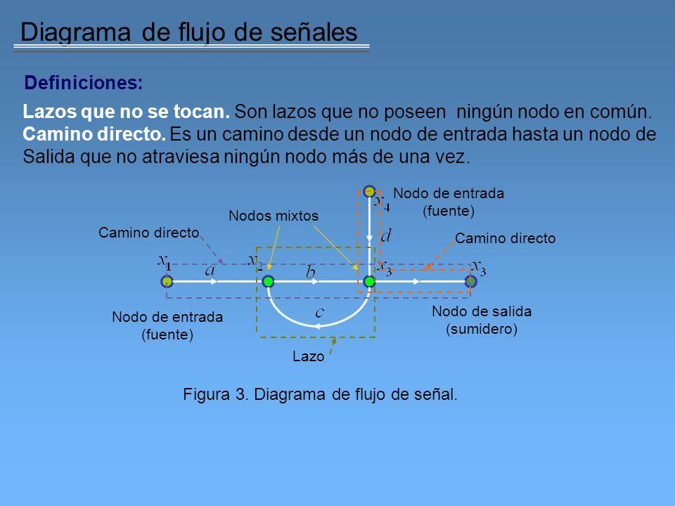 Figura 3. Diagrama de flujo de señal.
