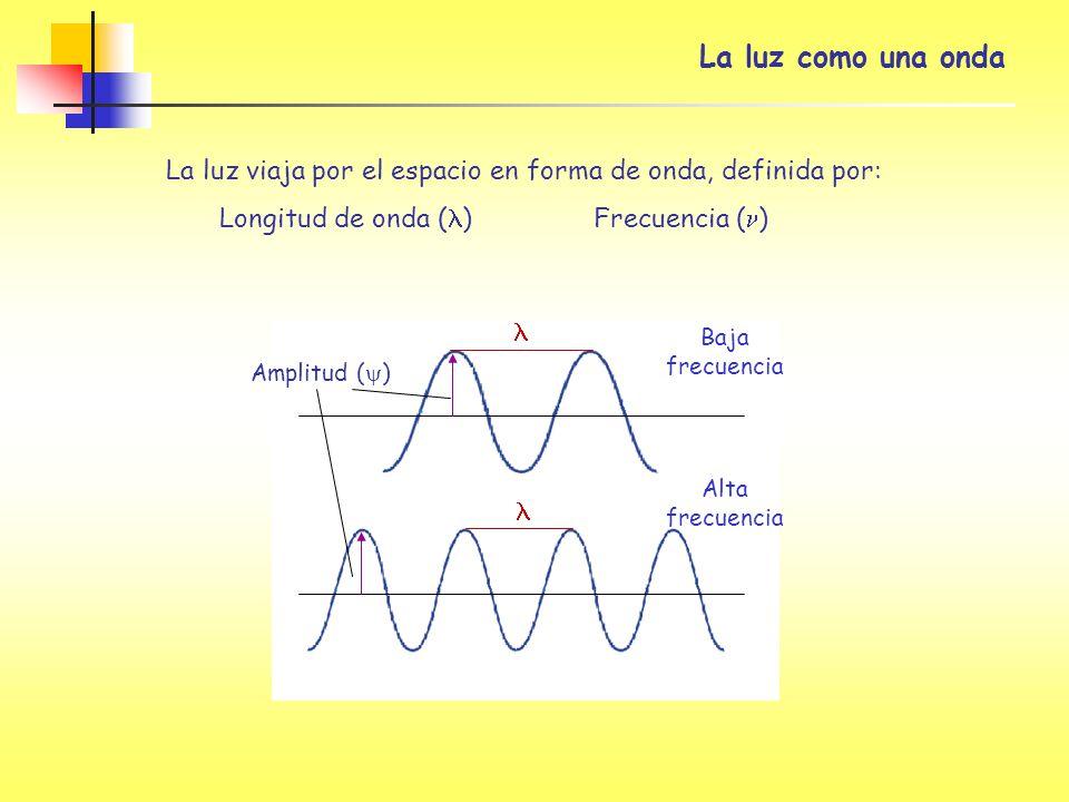 La luz como una onda La luz viaja por el espacio en forma de onda, definida por: Longitud de onda (l) Frecuencia (n)