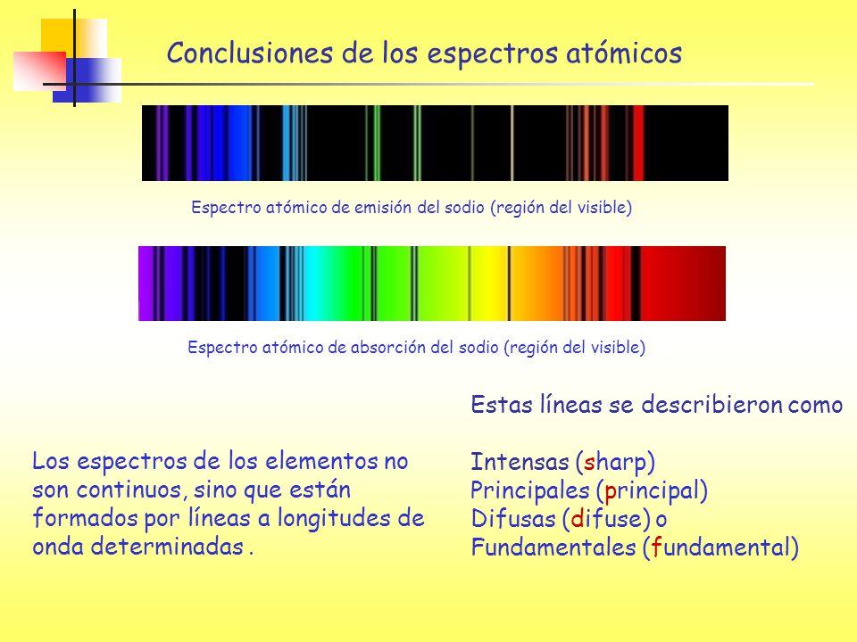 Conclusiones de los espectros atómicos